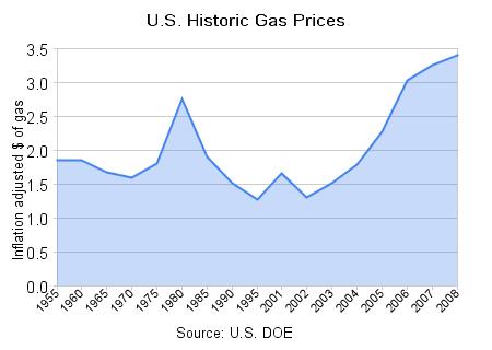 Boston Gas Prices >> Gas Prices Gas Prices Boston